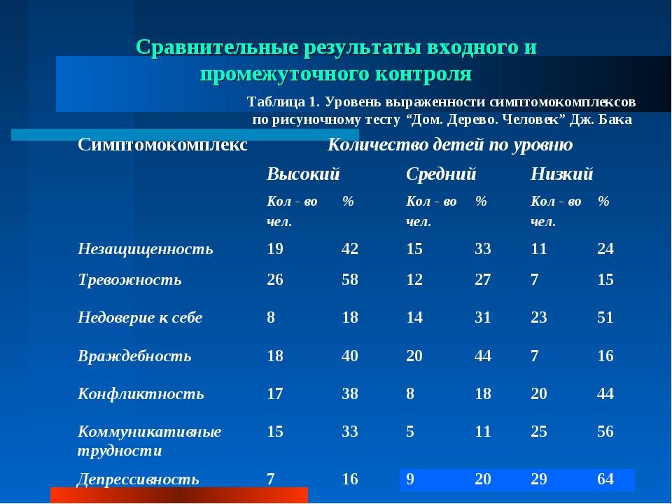 Сравнительные результаты входного и промежуточного контроля Таблица 1. Уровен...