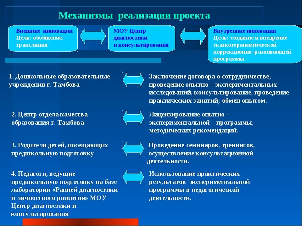 Механизмы реализации проекта МОУ Центр диагностики и консультирования Внутрен...