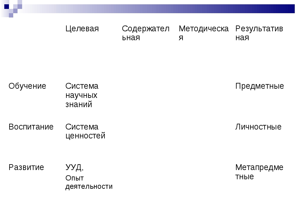 ЦелеваяСодержательнаяМетодическаяРезультативная ОбучениеСистема научных...
