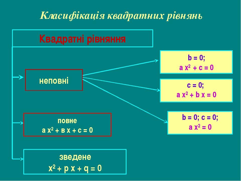 Класифікація квадратних рівнянь Квадратні рівняння неповні повне а х² + в х +...