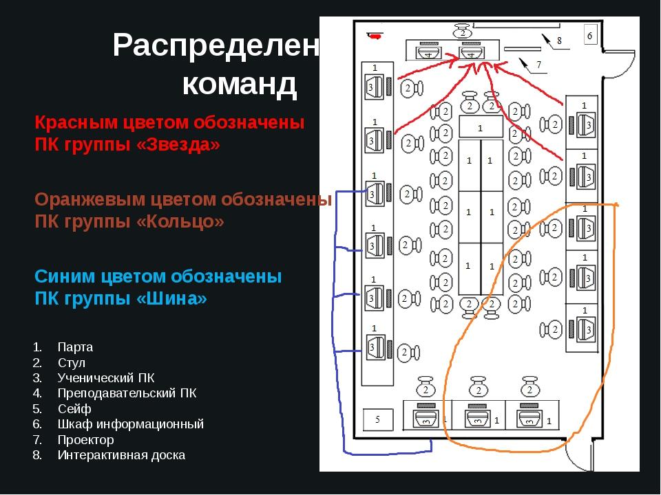 Распределение команд Красным цветом обозначены ПК группы «Звезда» Оранжевым ц...