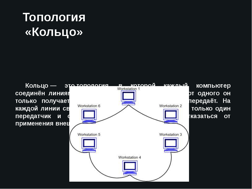 Топология «Кольцо» Кольцо— этотопология, в которой каждый компьютер соединё...