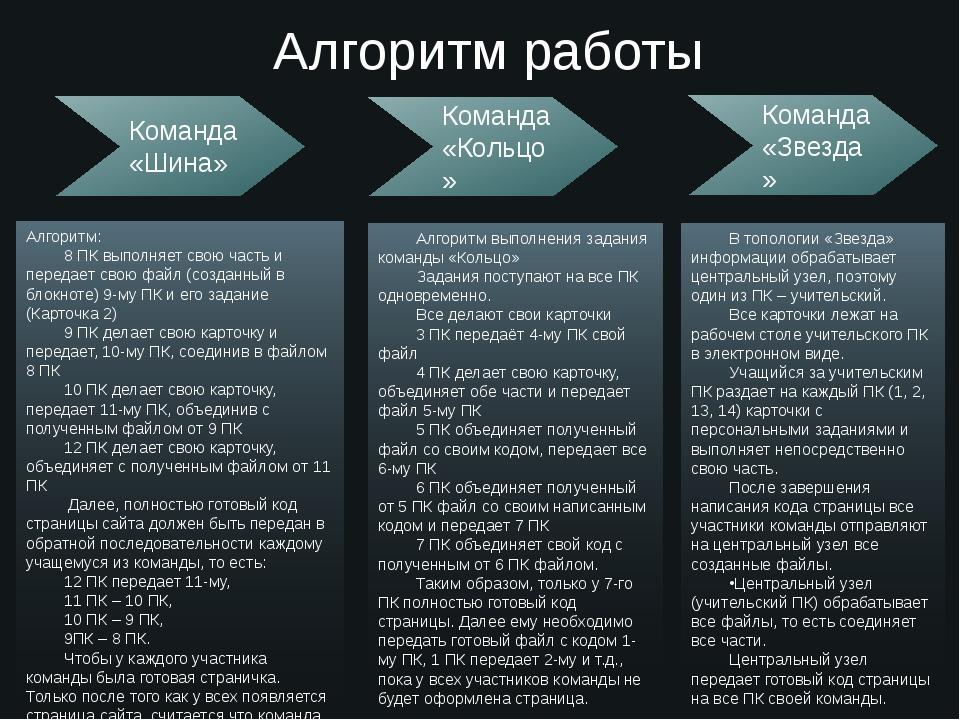 Алгоритм работы Команда «Шина» Команда «Кольцо» Команда «Звезда» Алгоритм: 8...