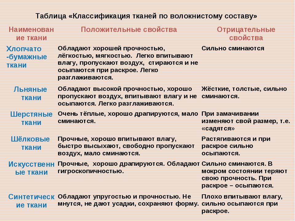 Таблица «Классификация тканей по волокнистому составу» Наименование тканиПол...