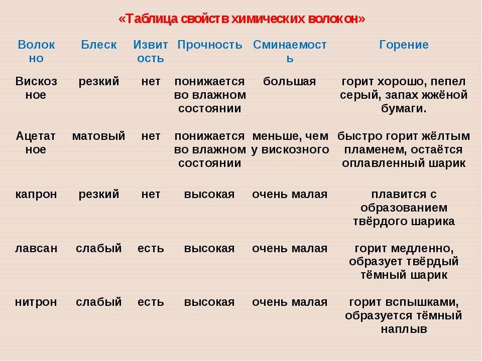 «Таблица свойств химических волокон» Волок ноБлескИзвитостьПрочностьСмина...