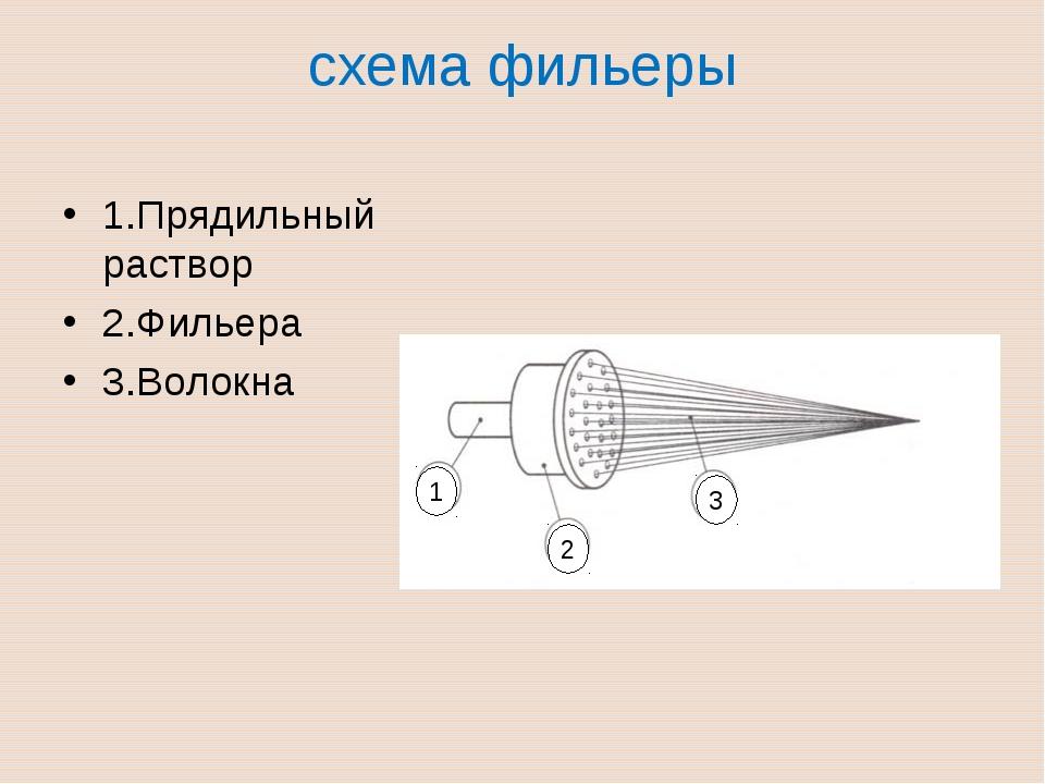 схема фильеры  1.Прядильный раствор 2.Фильера 3.Волокна 1 2 3
