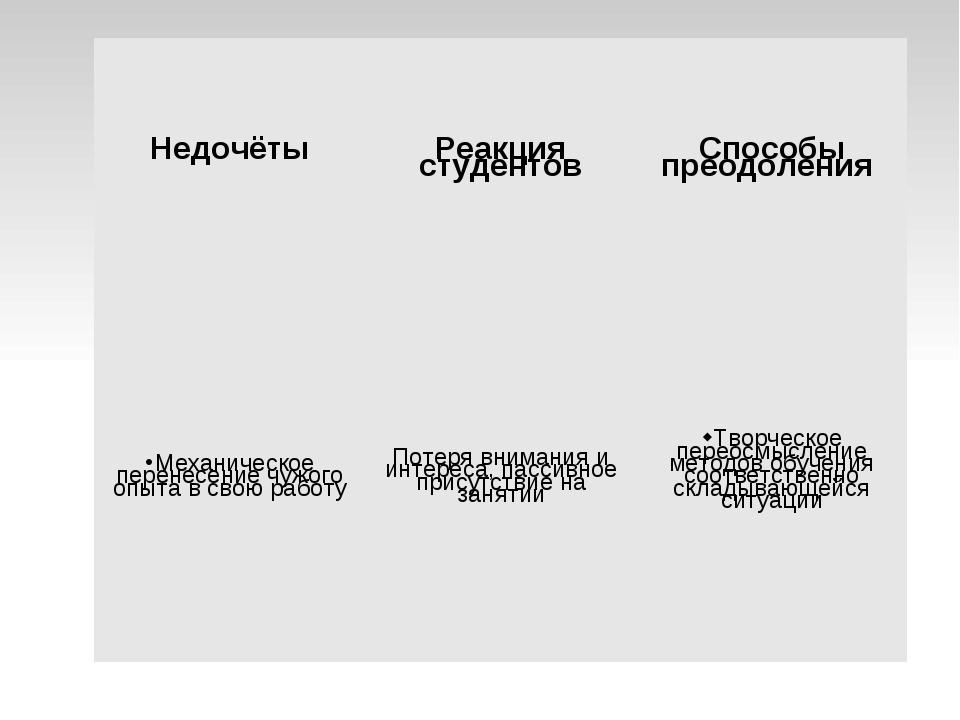 Недочёты Реакция студентов Способы преодоления Механическое перенесение чуж...