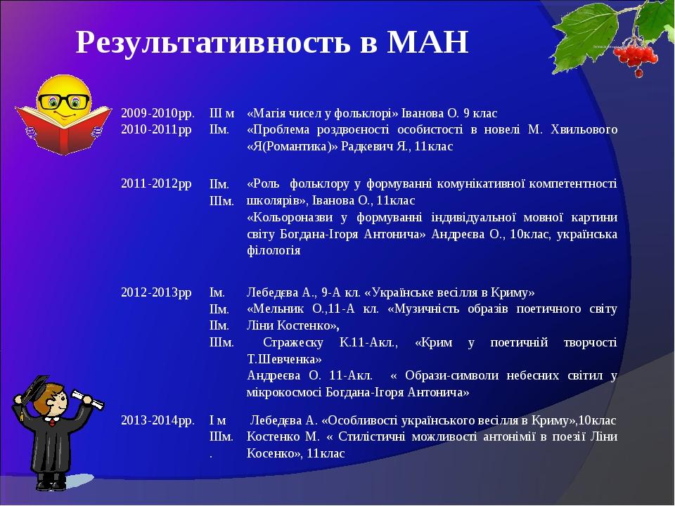 Результативность в МАН 2009-2010рр. 2010-2011ррІІІ м IIм. «Магія чисел у фо...