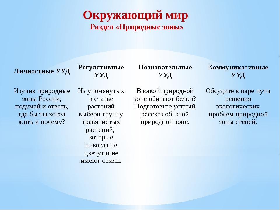 Окружающий мир Раздел «Природные зоны» Личностные УУД Регулятивные УУД Познав...
