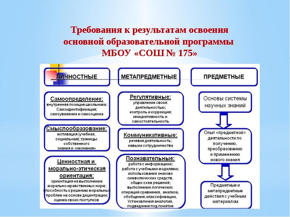 Требования к результатам освоения основной образовательной программы МБОУ «СО...