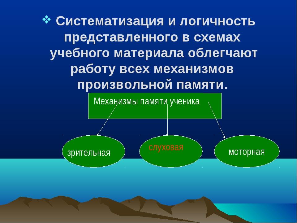 Систематизация и логичность представленного в схемах учебного материала обле...