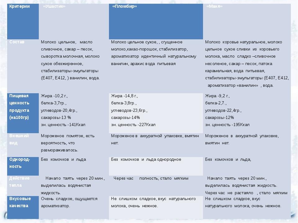 Критерии «Ушастик» «Пломбир» «Маня» Состав Молоко цельное, масло сливочное,...