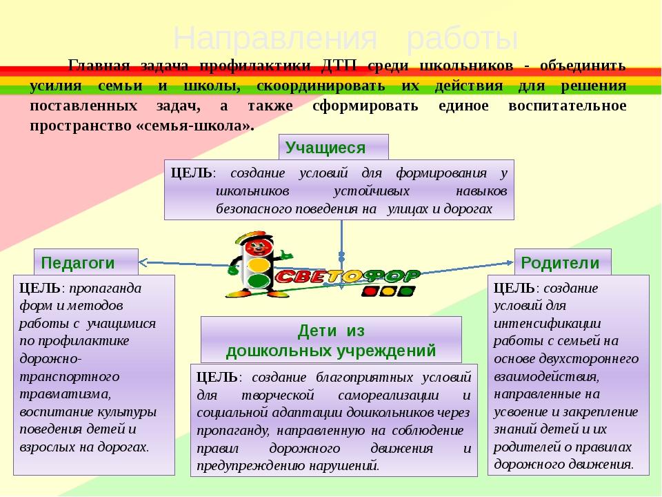 Направления работы Учащиеся Родители Дети из дошкольных учреждений Педагоги Г...