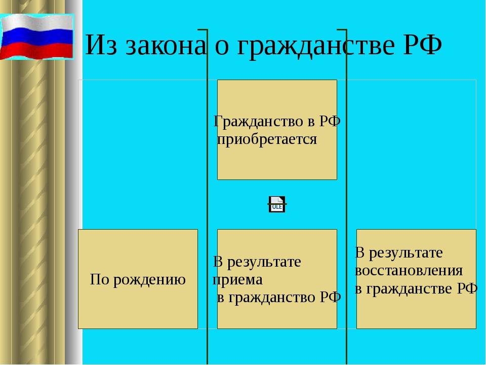 Из закона о гражданстве РФ