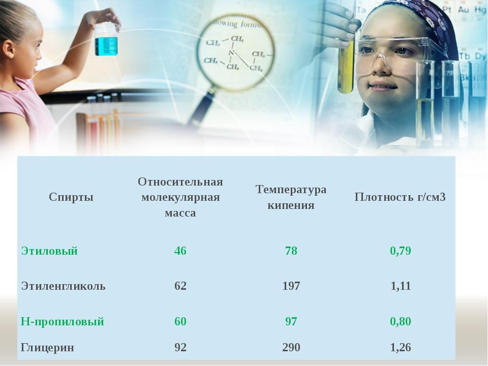 Спирты Относительная молекулярная масса Температура кипения Плотность г/см3 Э...