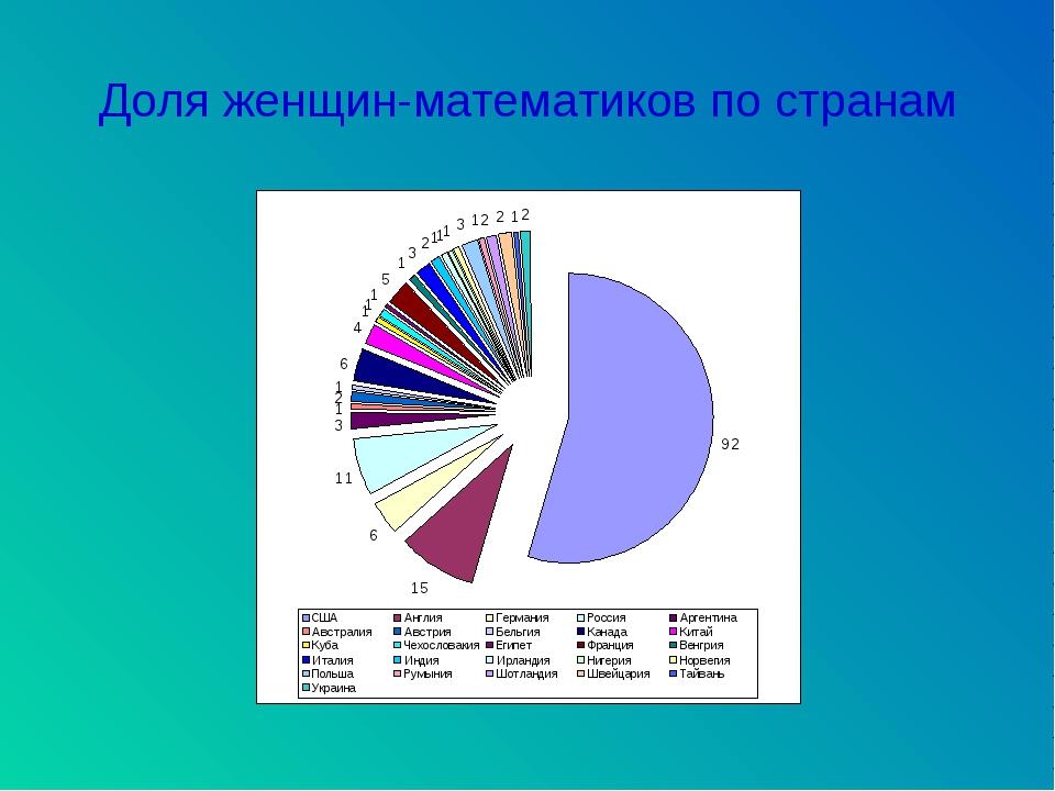 Доля женщин-математиков по странам