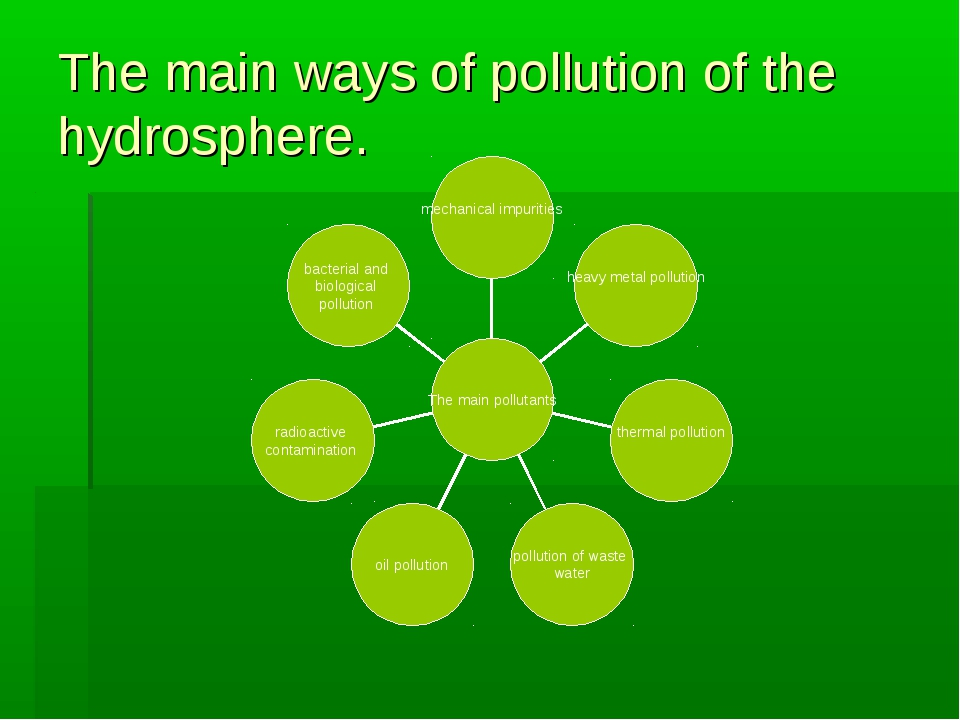 The main ways of pollution of the hydrosphere.