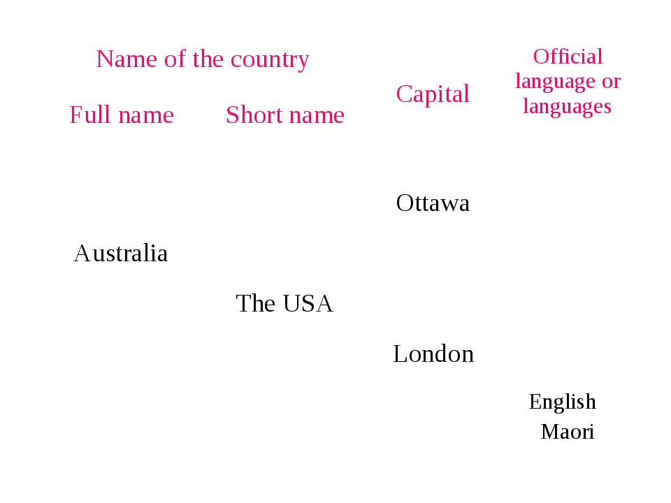 Name of the country	 Capital	Official language or languages	 Full name	Short...