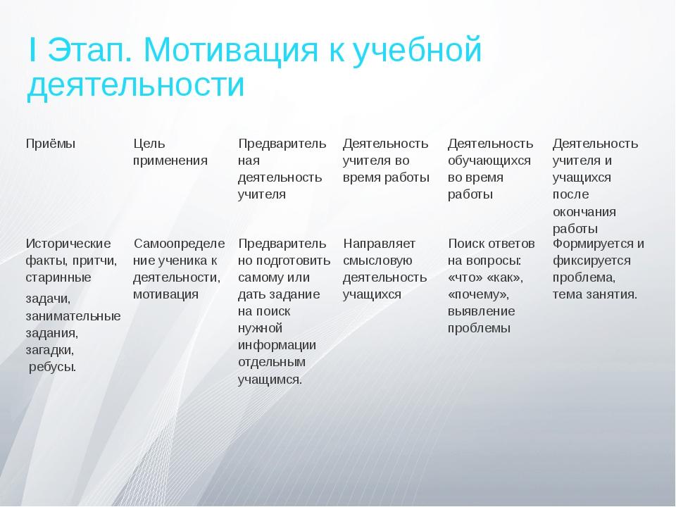 I Этап. Мотивация к учебной деятельности Приёмы Цель применения Предварительн...