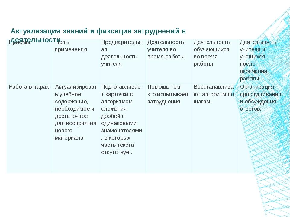 Актуализация знаний и фиксация затруднений в деятельности Приёмы Цель примене...