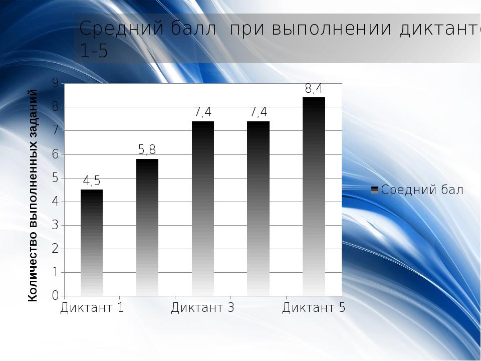Средний балл при выполнении диктантов 1-5