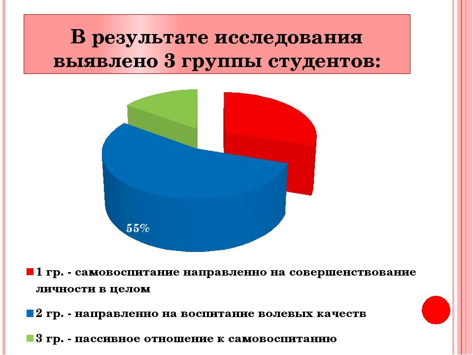 В результате исследования выявлено 3 группы студентов: