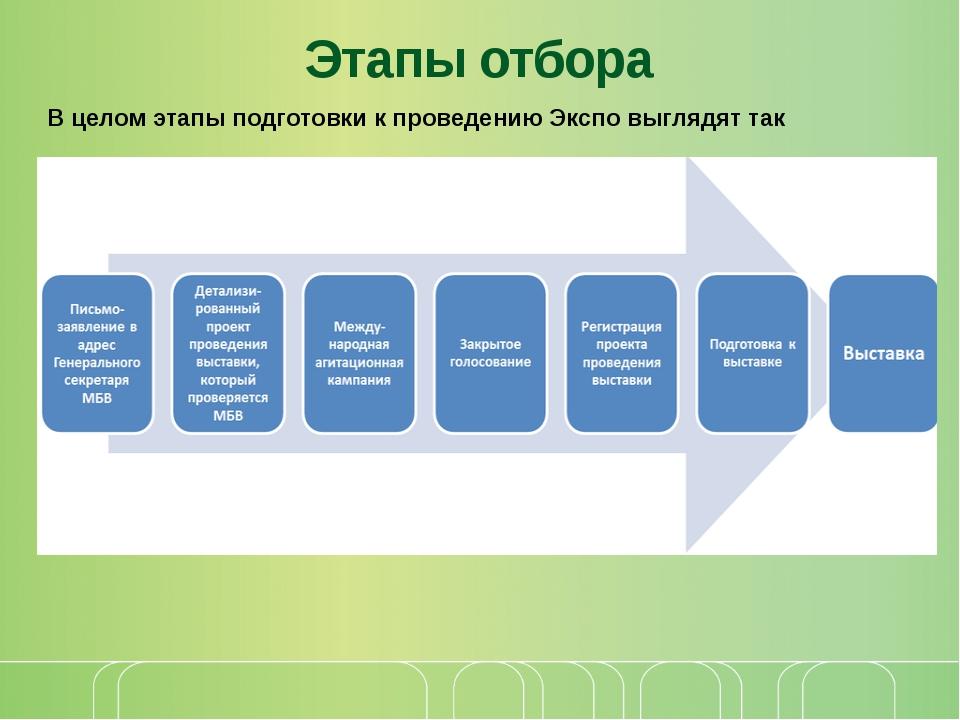 Этапы отбора В целом этапы подготовки к проведению Экспо выглядят так © Корпо...