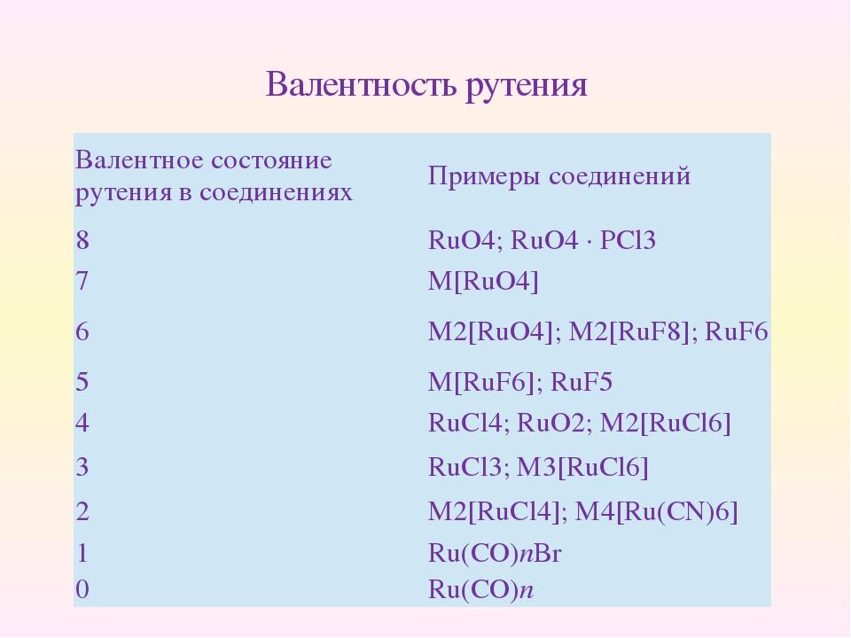 Валентность рутения Валентное состояние рутения в соединениях Примеры соедин...