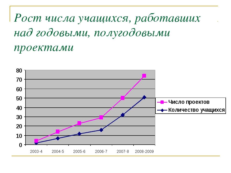 Рост числа учащихся, работавших над годовыми, полугодовыми проектами