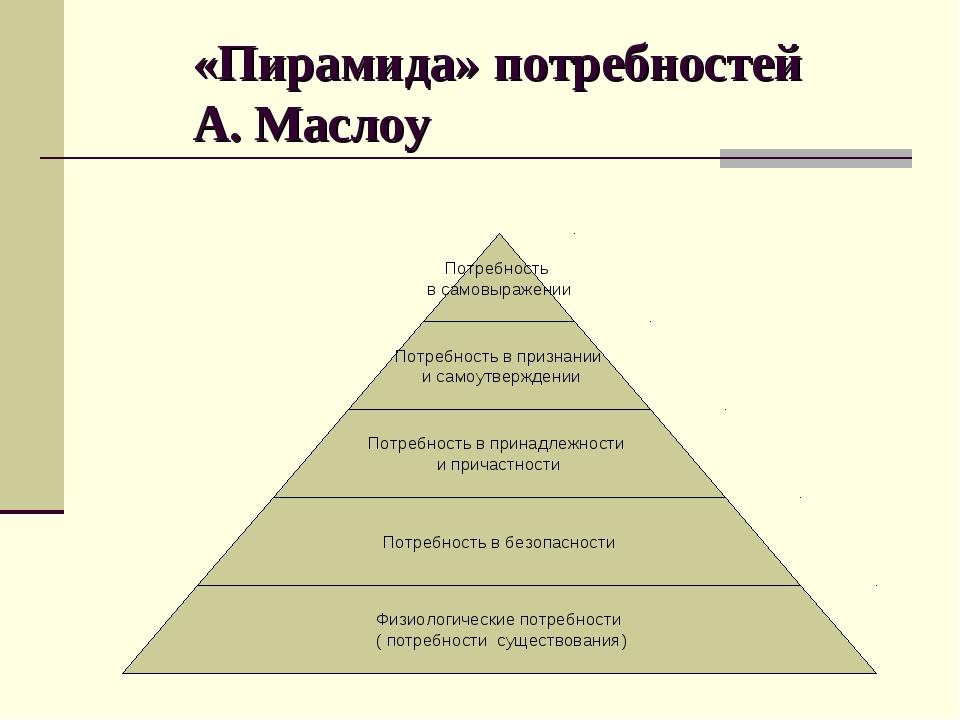 «Пирамида» потребностей А. Маслоу