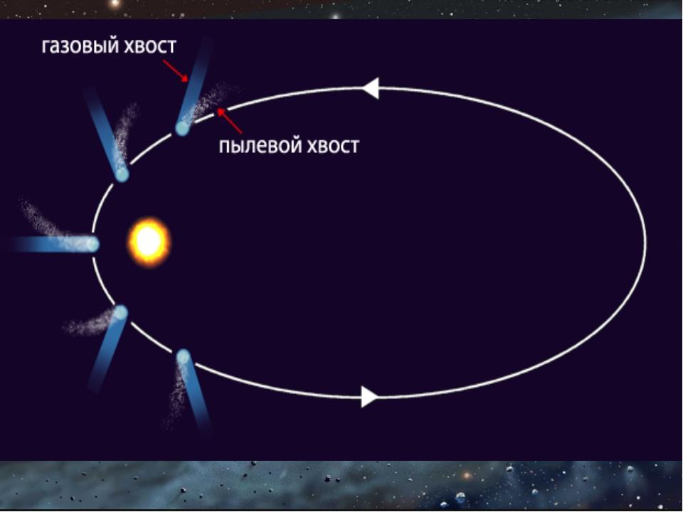 Кометы движутся по вытянутым эллиптическим орбитам. Обратите внимание на два...
