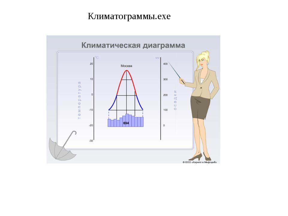 Климатограммы.exe