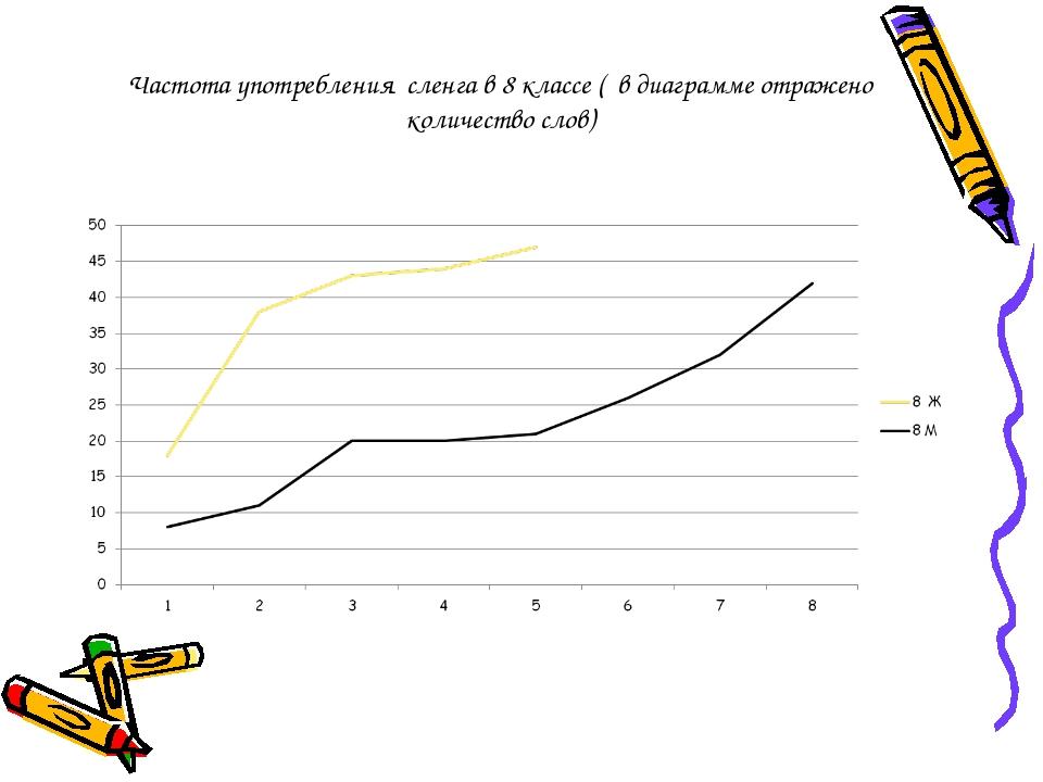 Частота употребления сленга в 8 классе ( в диаграмме отражено количество слов)