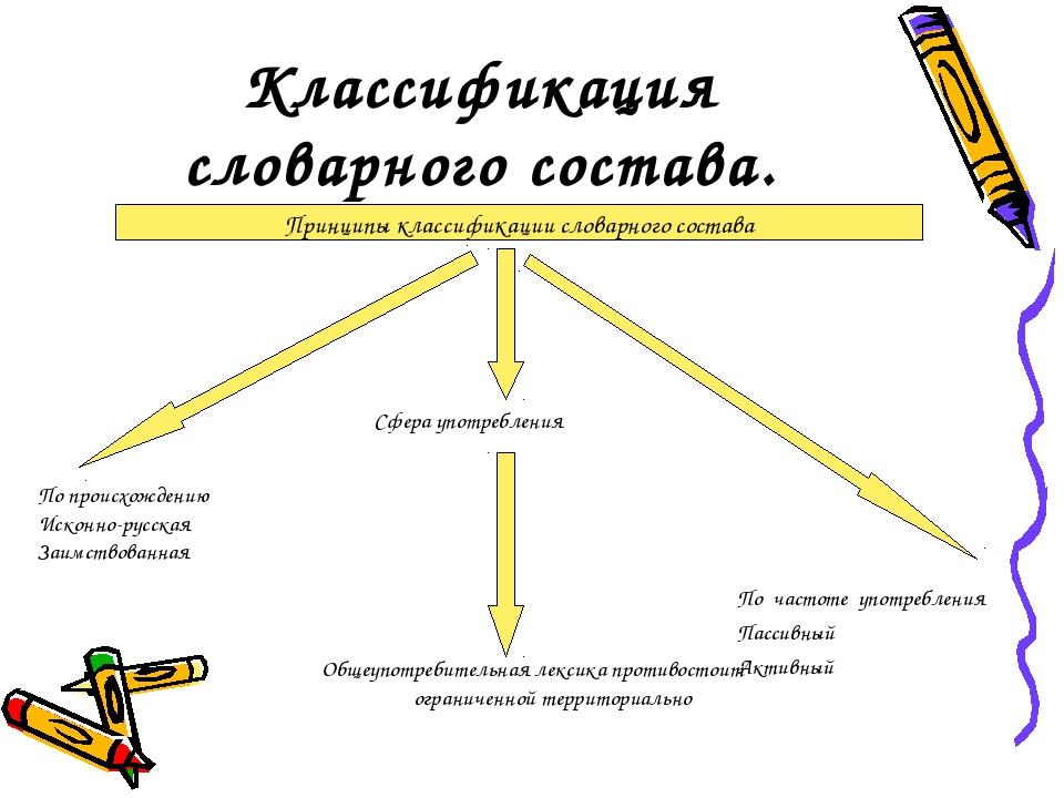 Классификация словарного состава. По происхождению Исконно-русская Заимствова...