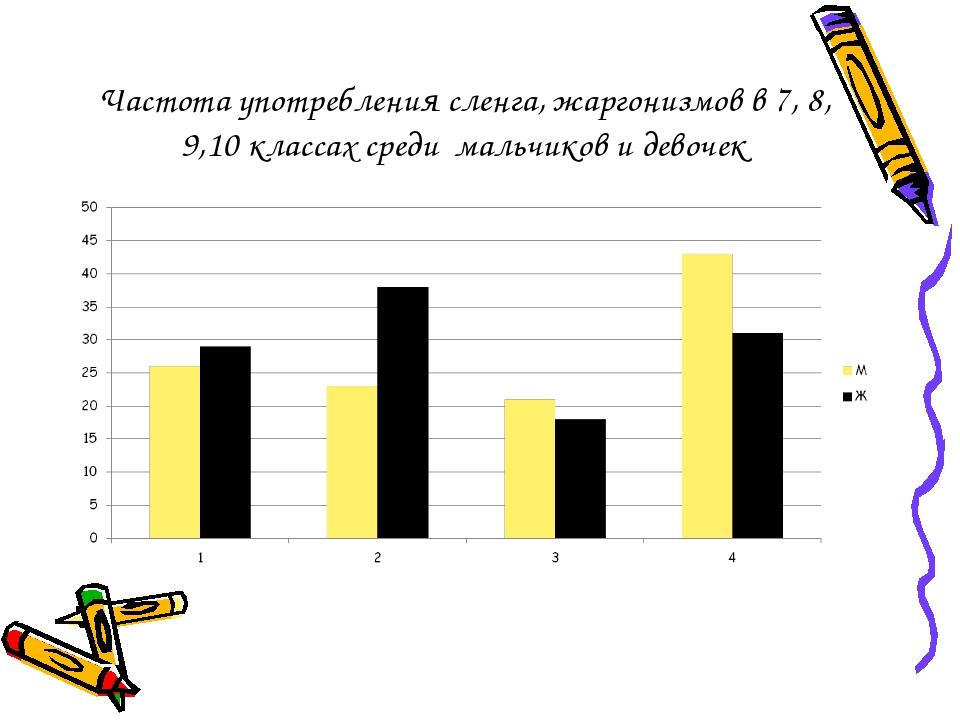 Частота употребления сленга, жаргонизмов в 7, 8, 9,10 классах среди мальчиков...