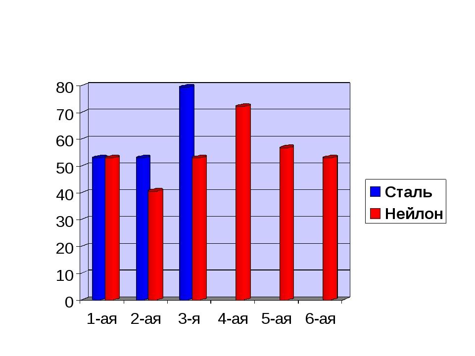 Диаграмма сил натяжения гитарных струн