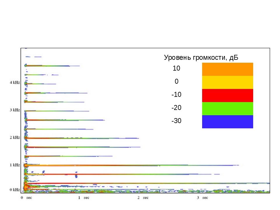 Спектр частот ПЕРВОЙ гитарной струны (СТАЛЬ) и уровни громкости отдельных гар...