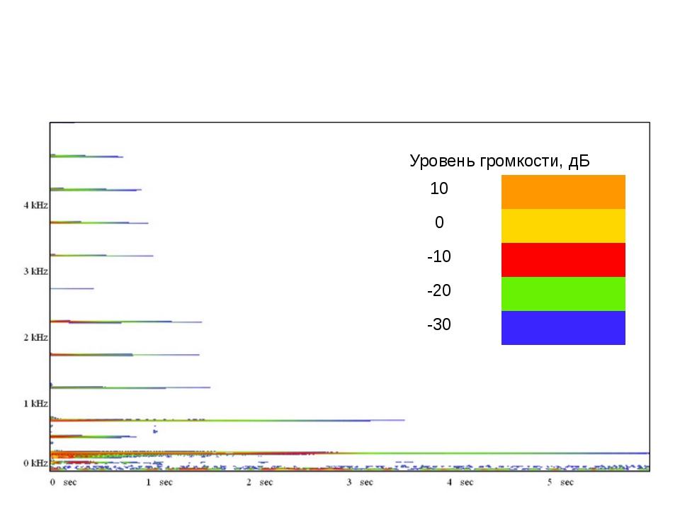 Спектр частот ВТОРОЙ гитарной струны (СТАЛЬ) и уровни громкости отдельных гар...