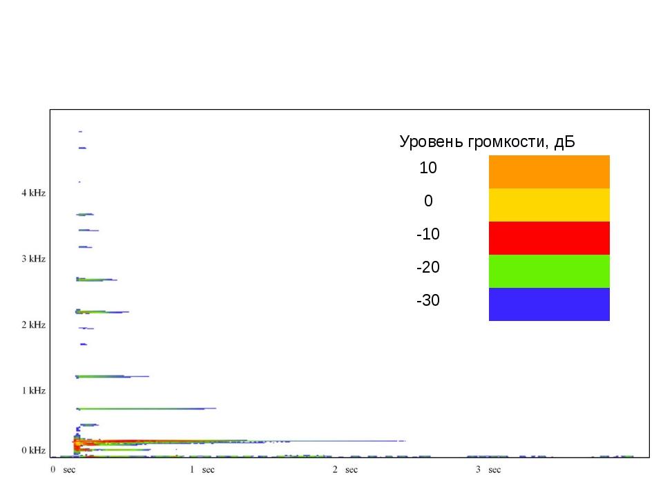 Спектр частот ВТОРОЙ гитарной струны (НЕЙЛОН) и уровни громкости отдельных га...