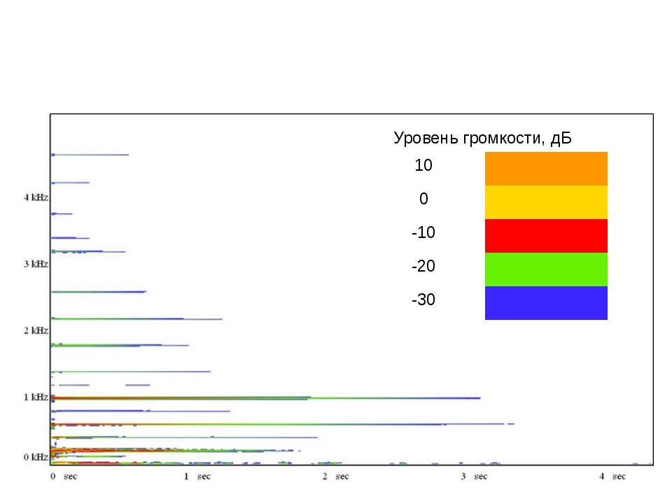 Спектр частот ТРЕТЬЕЙ гитарной струны (СТАЛЬ) и уровни громкости отдельных га...