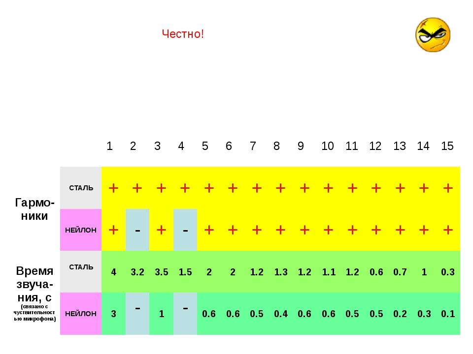 Это не просто, сравнивать характеристики ПЕРВОЙ СТАЛЬНОЙ и НЕЙЛОНОВОЙ струн....