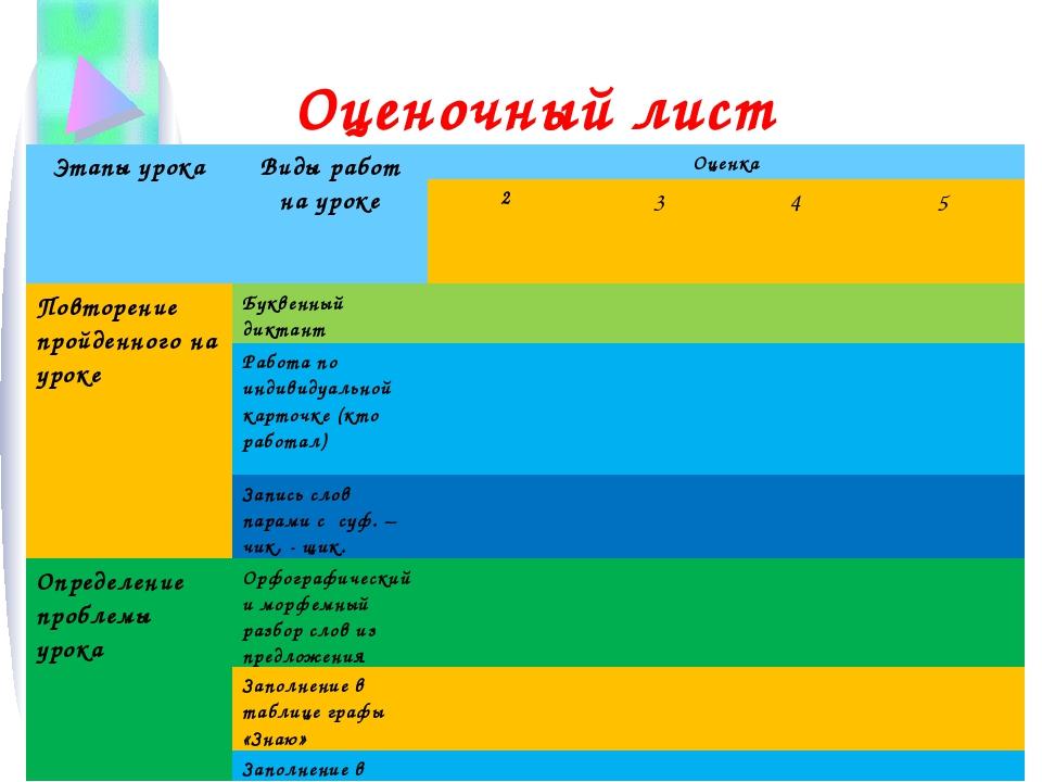 Оценочный лист Этапы урокаВиды работ на уроке Оценка 2345 Повторение п...