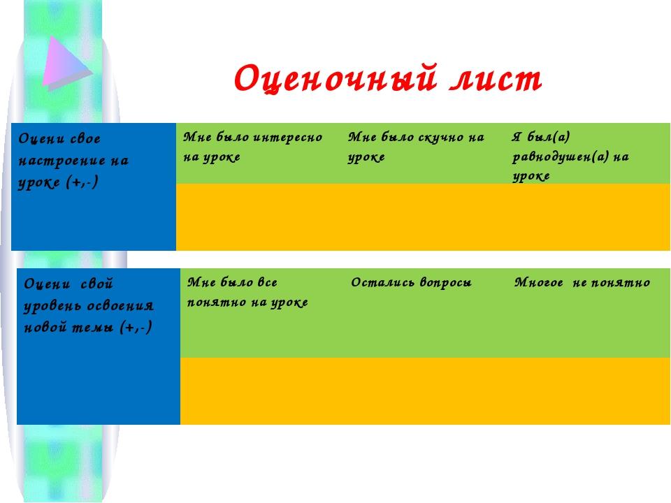 Оценочный лист Оцени свое настроение на уроке (+,-)Мне было интересно на уро...