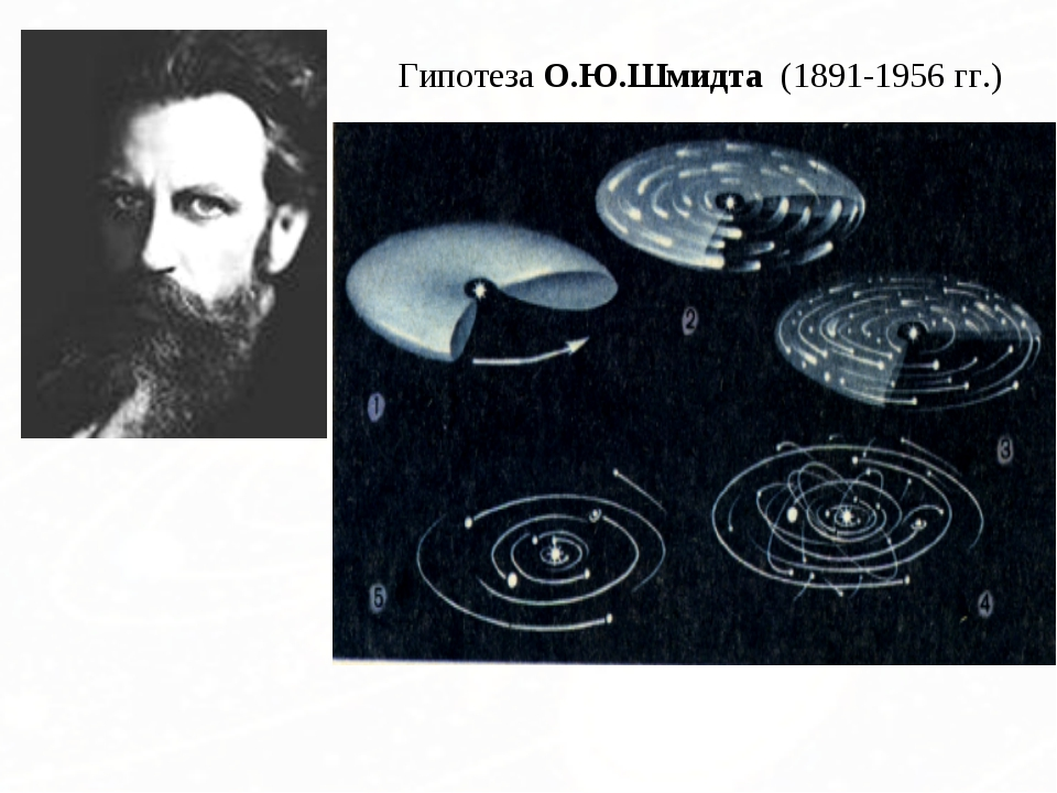 Гипотеза О.Ю.Шмидта (1891-1956 гг.) Вокруг Солнца вращалось холодное газо-пыл...