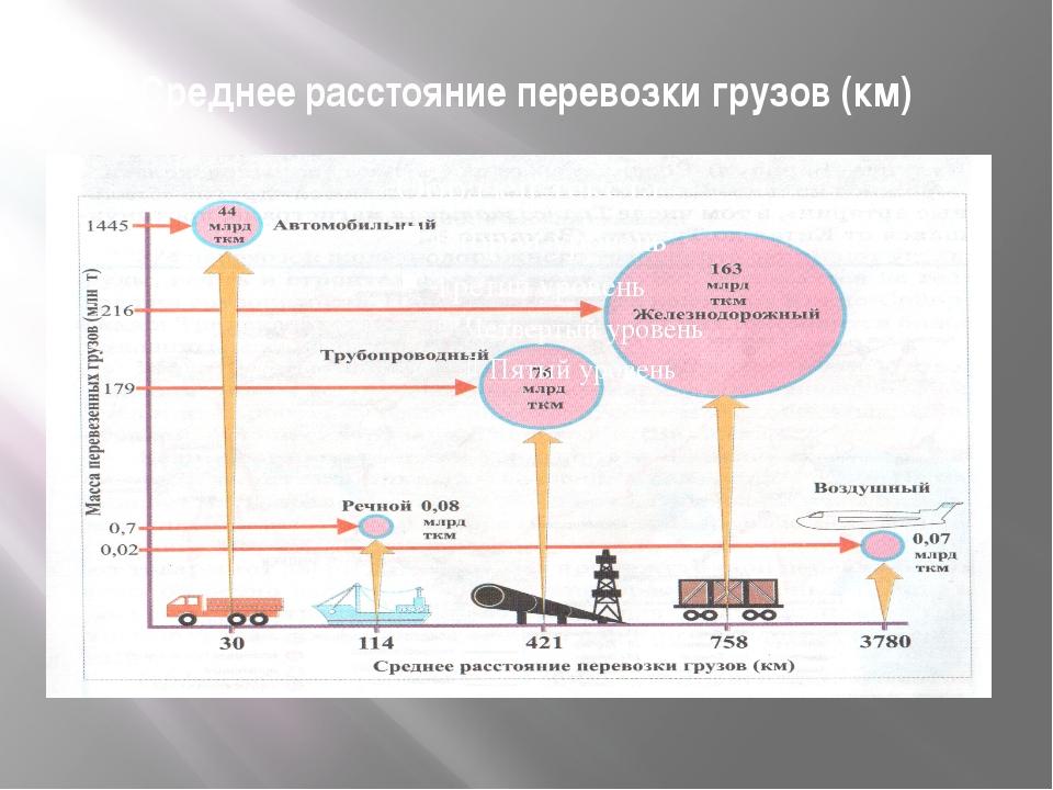 Среднее расстояние перевозки грузов (км)