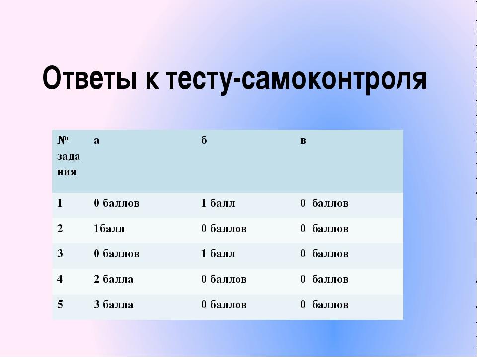 Ответы к тесту-самоконтроля № задания а б в 1 0 баллов 1 балл 0 баллов 2 1бал...