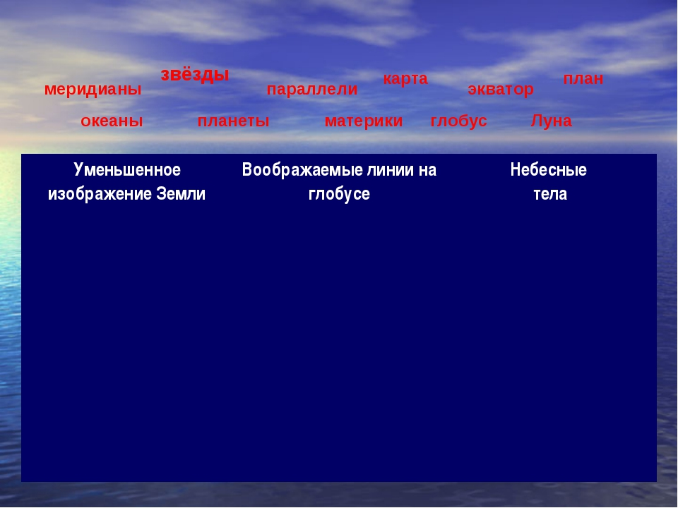 меридианы звёзды параллели карта экватор план океаны планеты материки глобус...