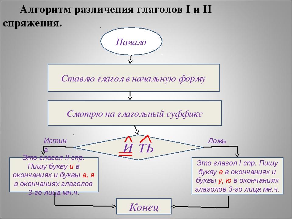 Алгоритм различения глаголов I и II спряжения. Начало Ставлю глагол в началь...