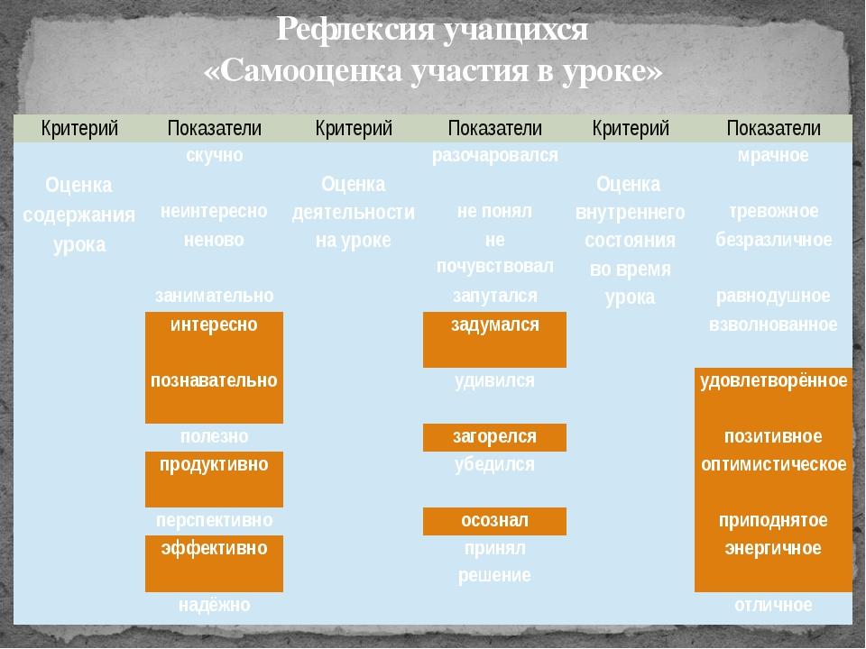 Рефлексия учащихся «Самооценка участия в уроке» Критерий Показатели Критерий...