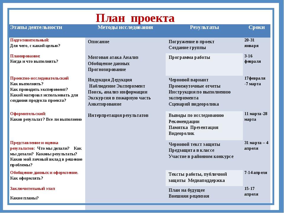План проекта Этапы деятельности Методы исследования Результаты Сроки Подготов...